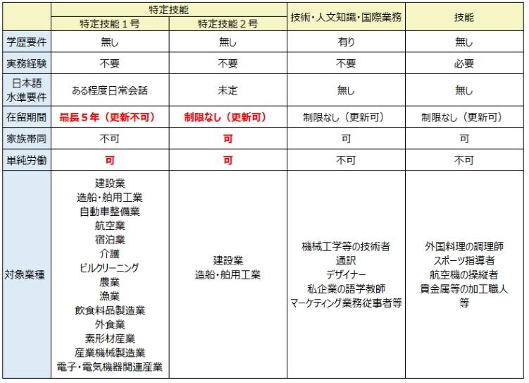 日本的工作签证分为几种呢?怎么办理?